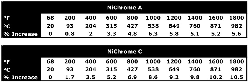 Nichromedata notice that as the wire diameter gets smaller higher gauge wire the resistance per foot increases greentooth Image collections